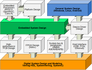 FDS technologies